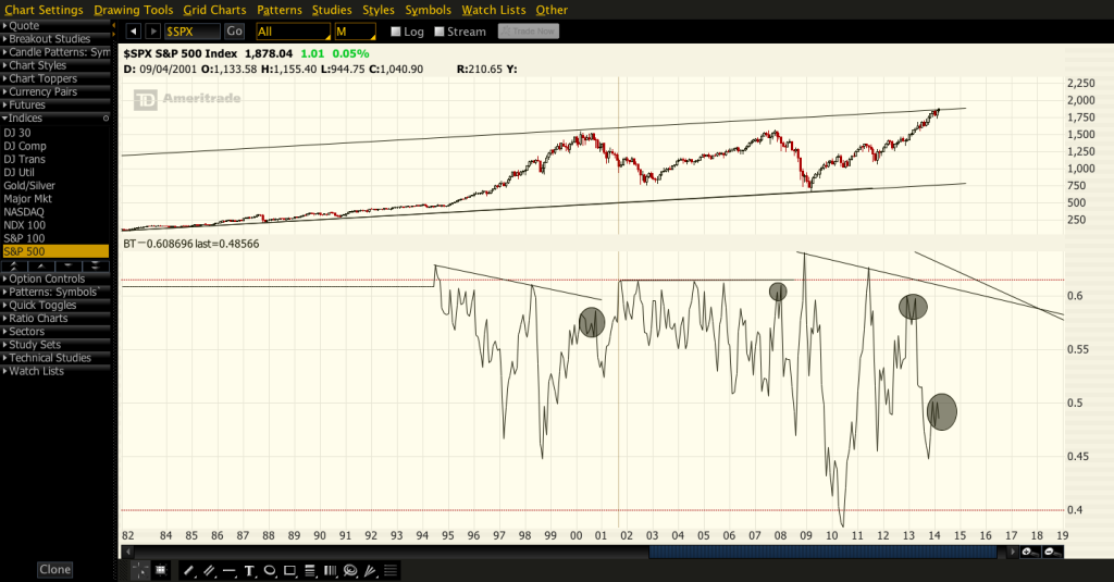 2014-03-07-SPX BT monthly