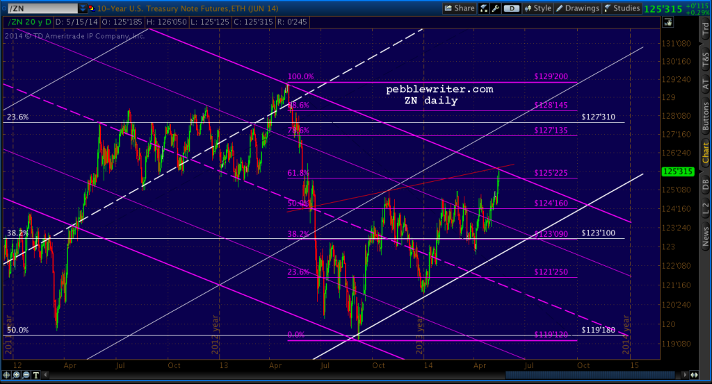 2014-05-15-ZN daily 1400