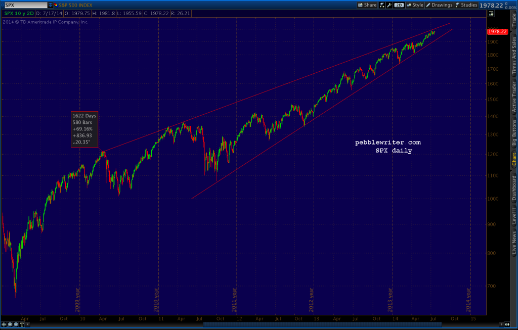 2014-07-21-SPX daily 0600