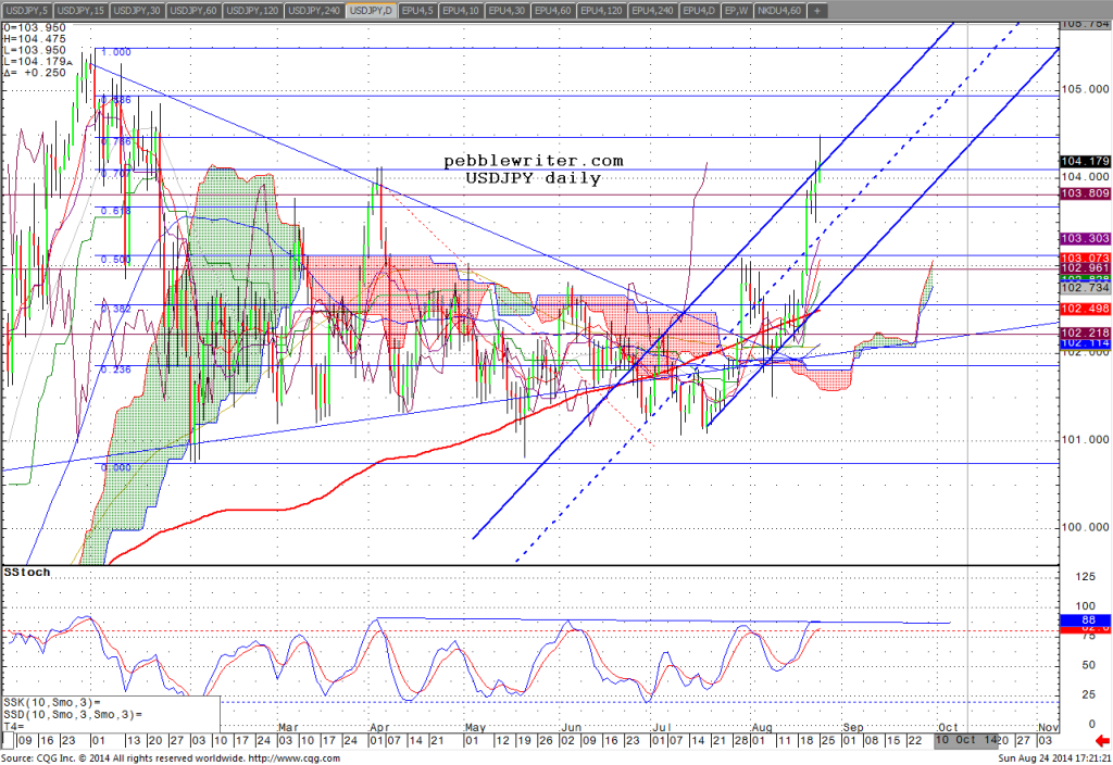 140824_192119_CQG_Integrated_Client_Chart_USDJPY_-_Japan_(Yen)_Daily