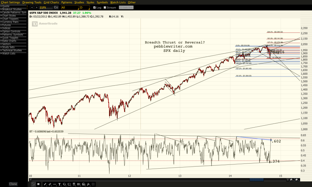 2014-10-21-SPX daily proph
