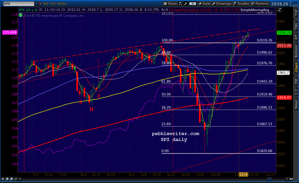 2014-11-11-SPX daily 0600