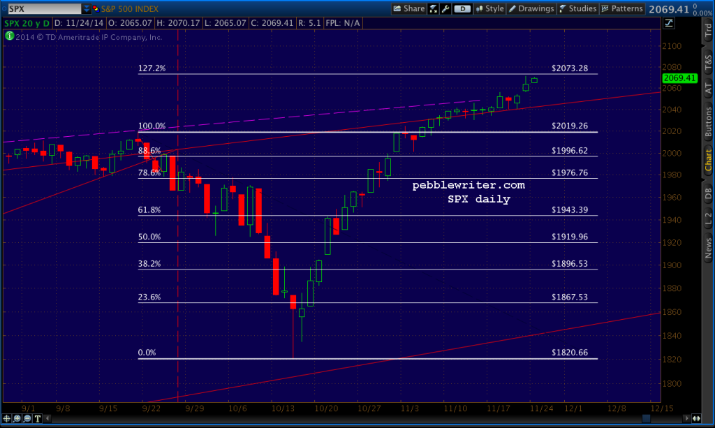 2014-11-25-SPX daily 0600