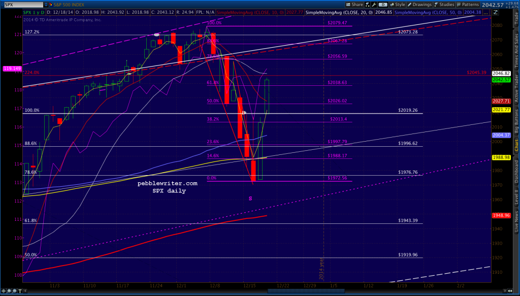 2014-12-18-SPX daily 0700