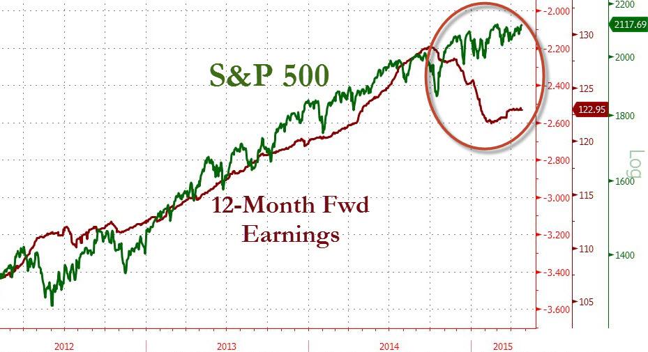 SPX EPS divergence