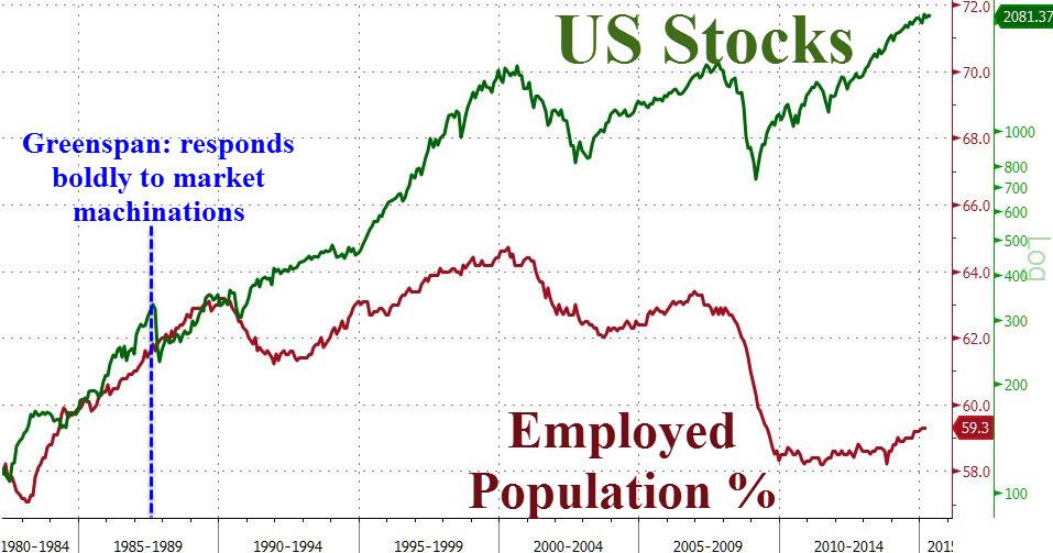 SPX v employment