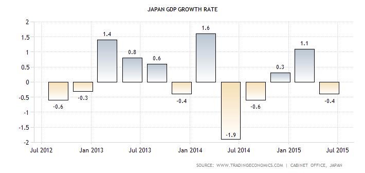 japan-gdp-growth
