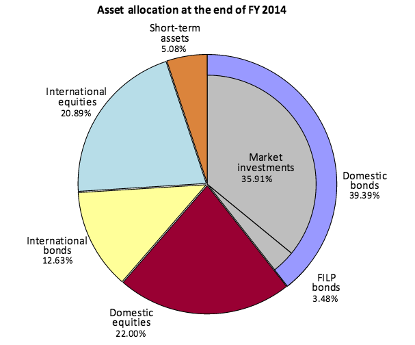 GPIF Stock Holdings