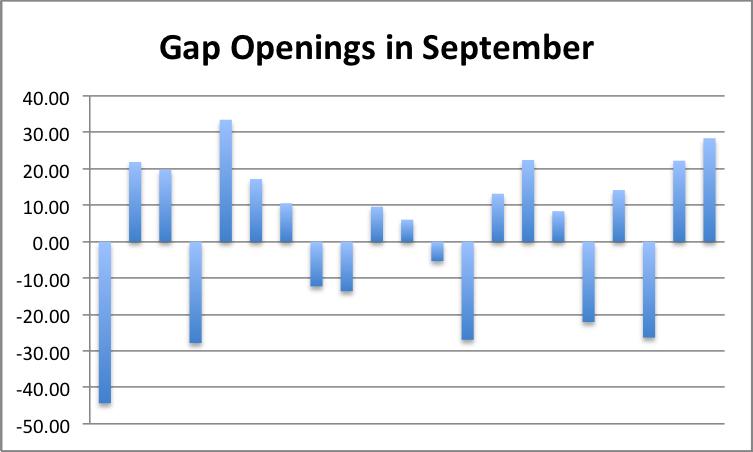 2015-09 Gap Openings