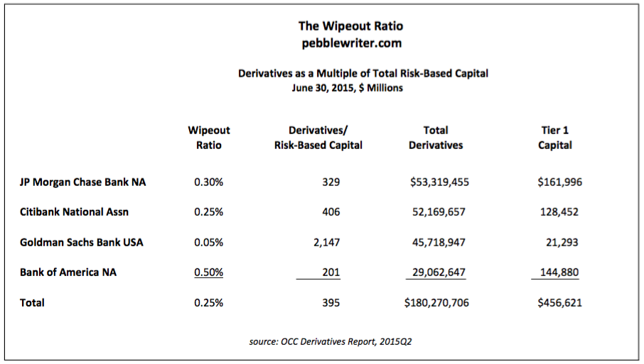 Wipeout Ratio 2015-1102