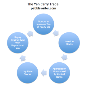 Yen Carry Trade Picture