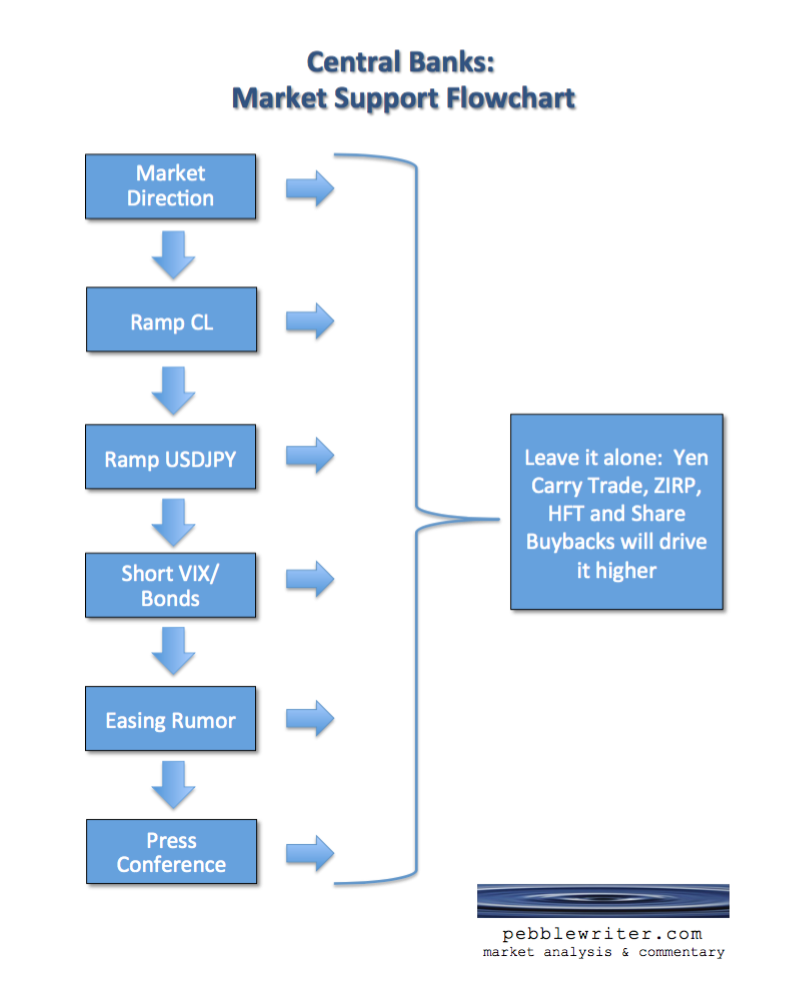 Central Bank Market Support Flowchart