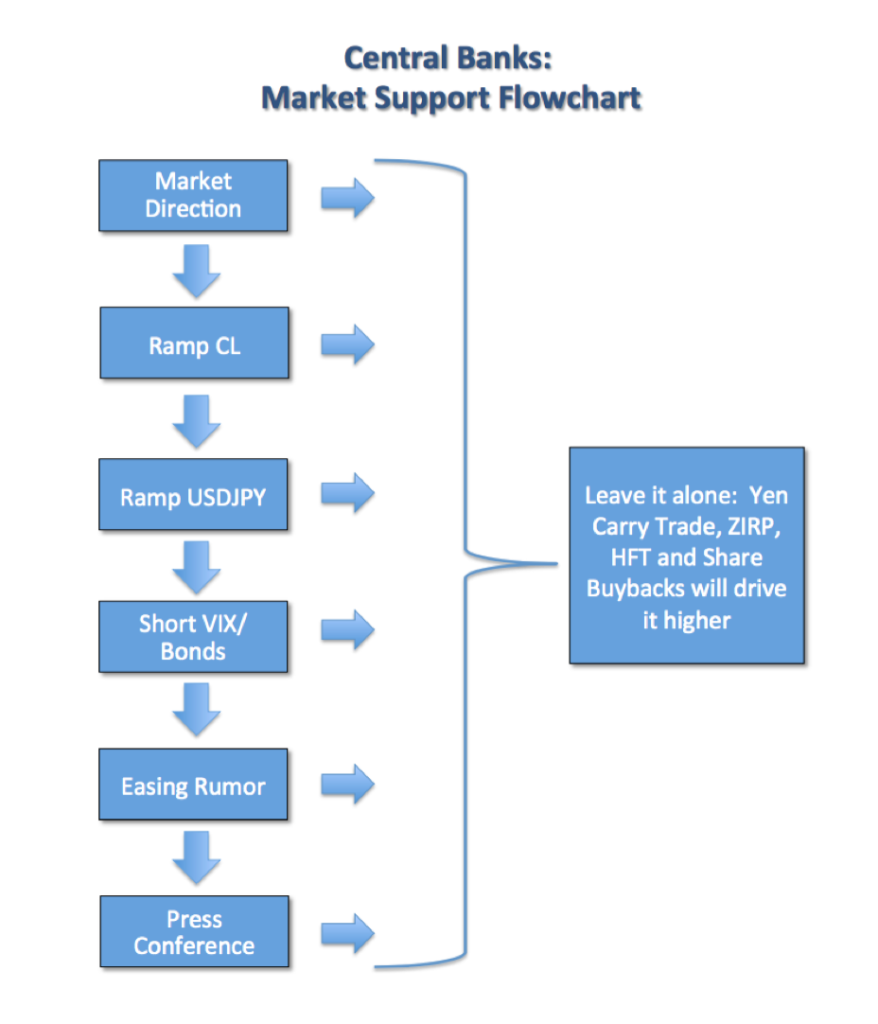 Central Banks Market Support Flowchart
