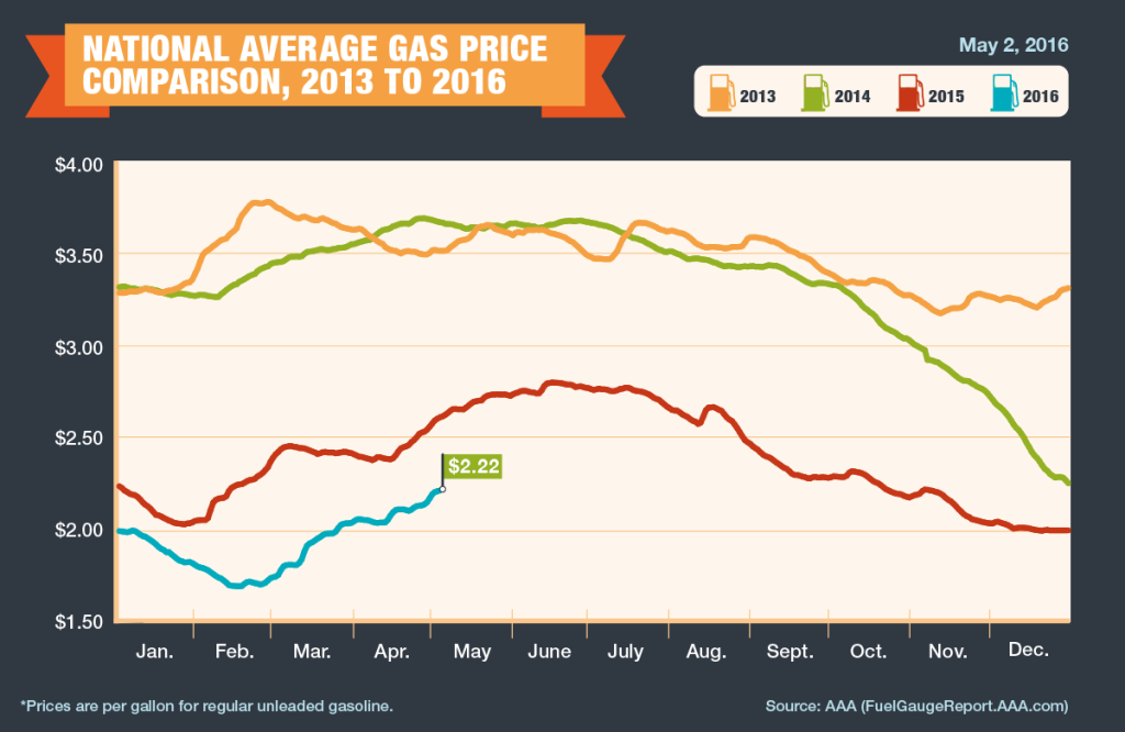 AAA Gas Price