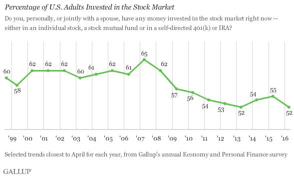 US investors