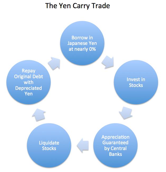 yen-carry-trade